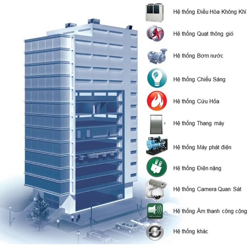 Quản lý tòa nhà bằng BMS: Khách hàng được lợi gì?